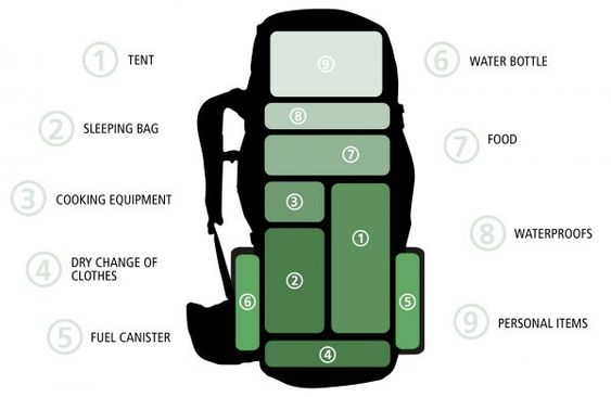 How-to-Pack-a-Hiking-Backpack