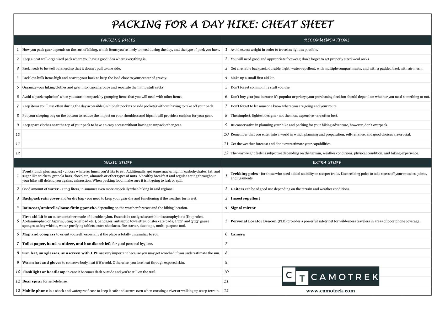 Packing for a day hike cheat sheet