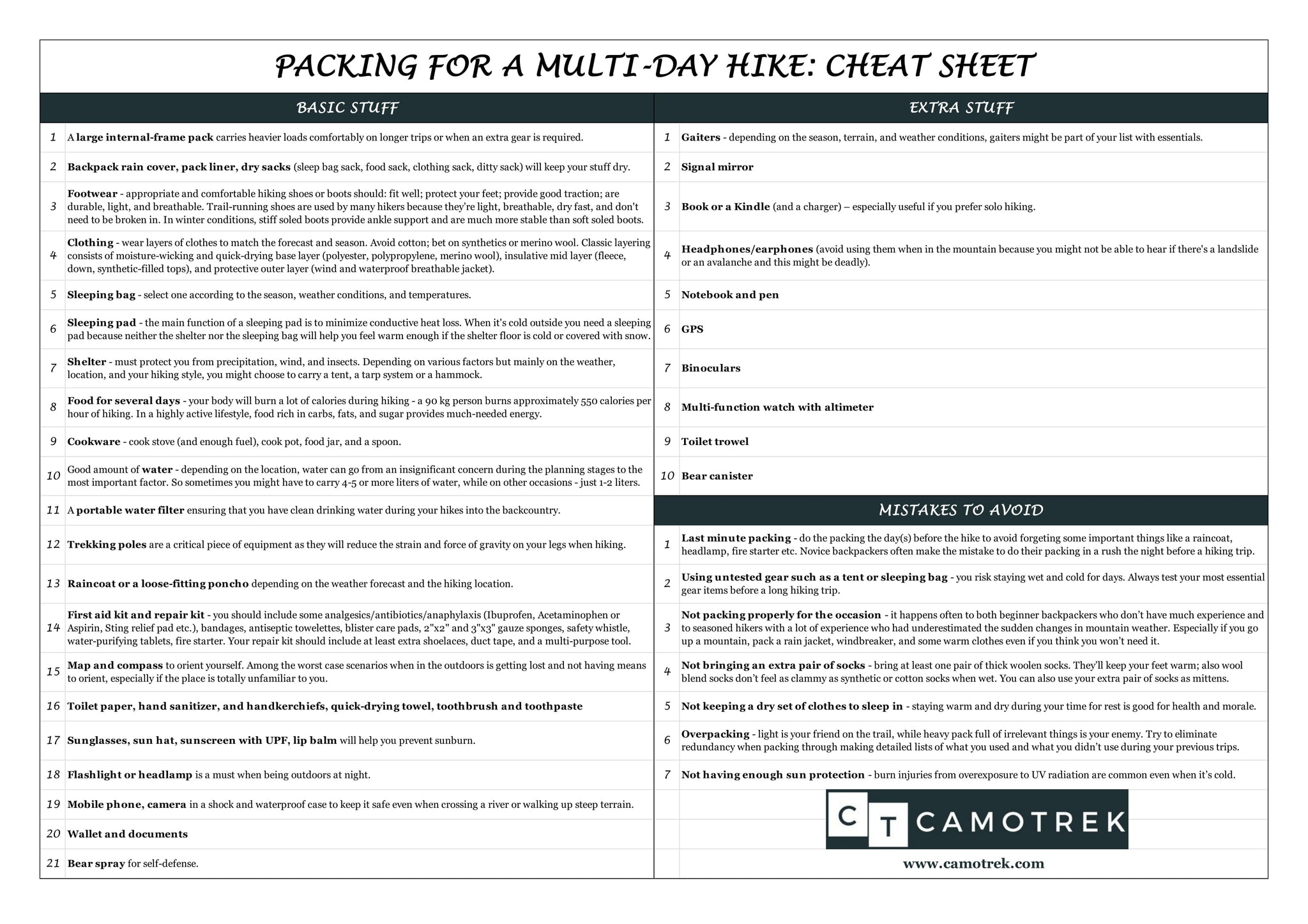 Packing for a Multi-Day Hike: Checklist