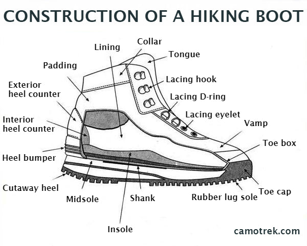 Hiking-boot-construction-diagram
