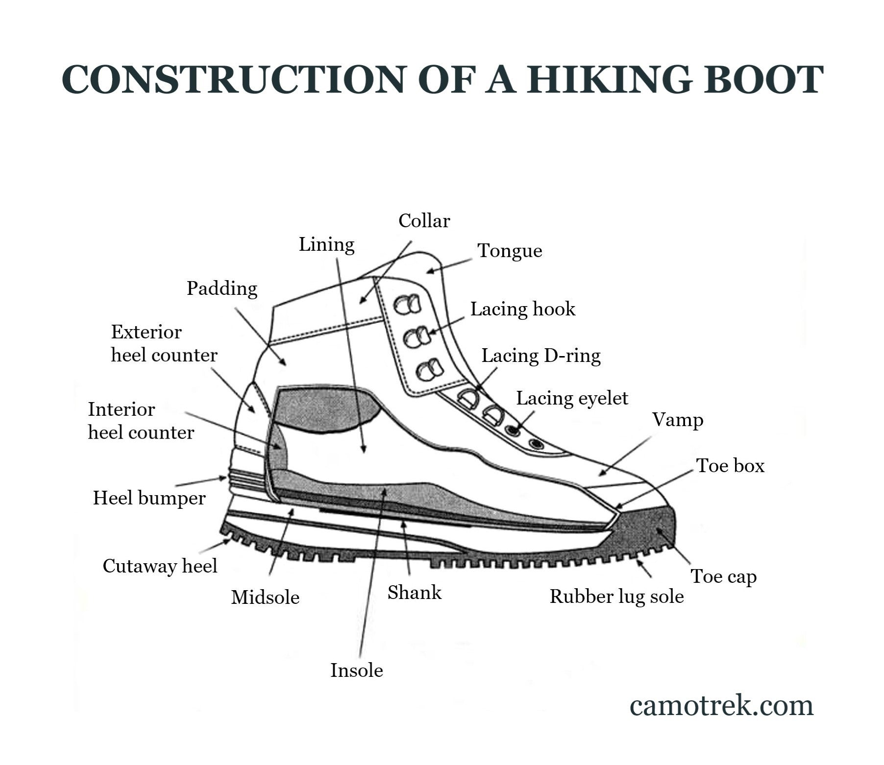 Construction Of A Hiking Shoe
