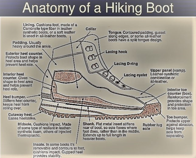 Anatomy-of-a-hiking-boot-diagram