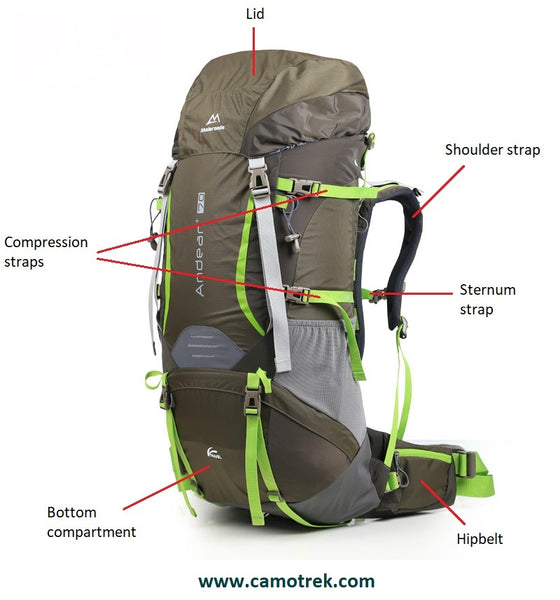Diagram: anatomy of a backpacking backpack