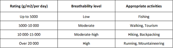 Breathability-ratings