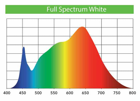 Thrive Agritech T5 Replacement Light Spectrum Chart
