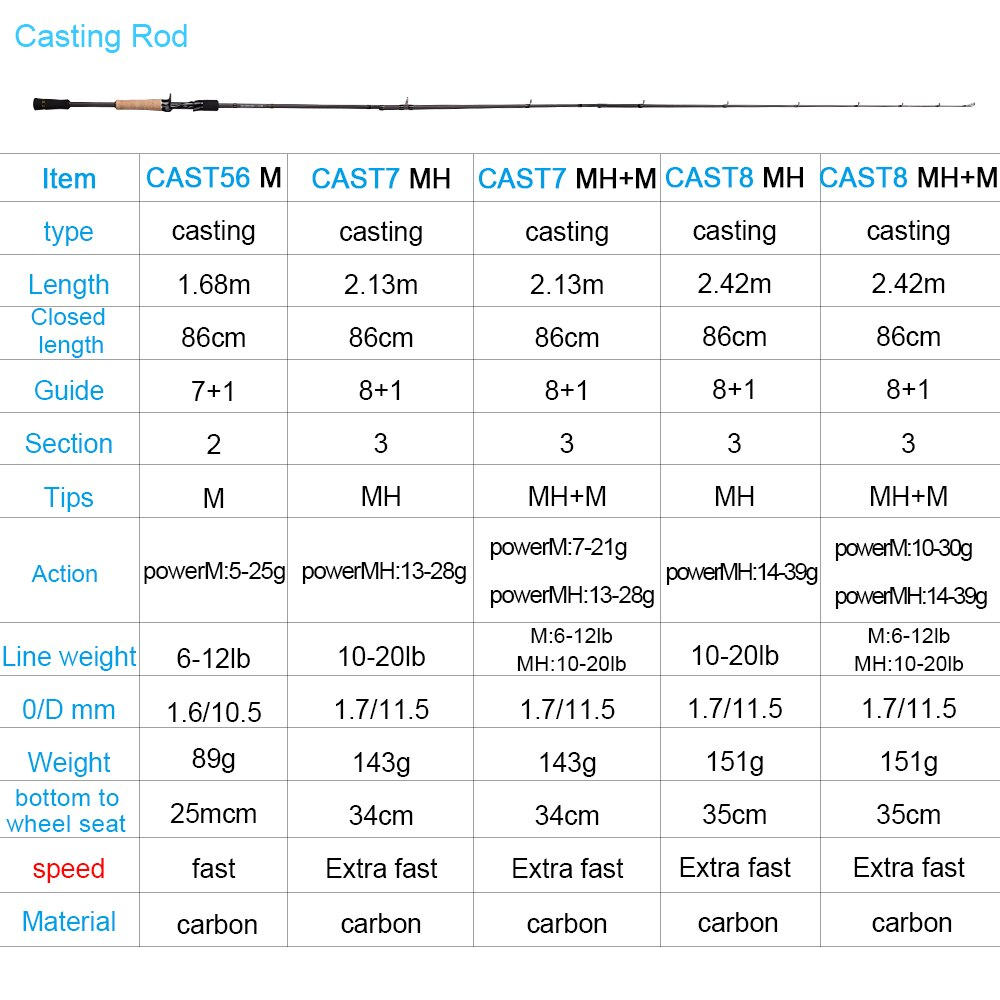 OBEI ELF 1.68  2.1 2.4 casting spinning fishing rod travel vara de pesca street  boat lure two tips 5-50g M/MH fast fishing Rod