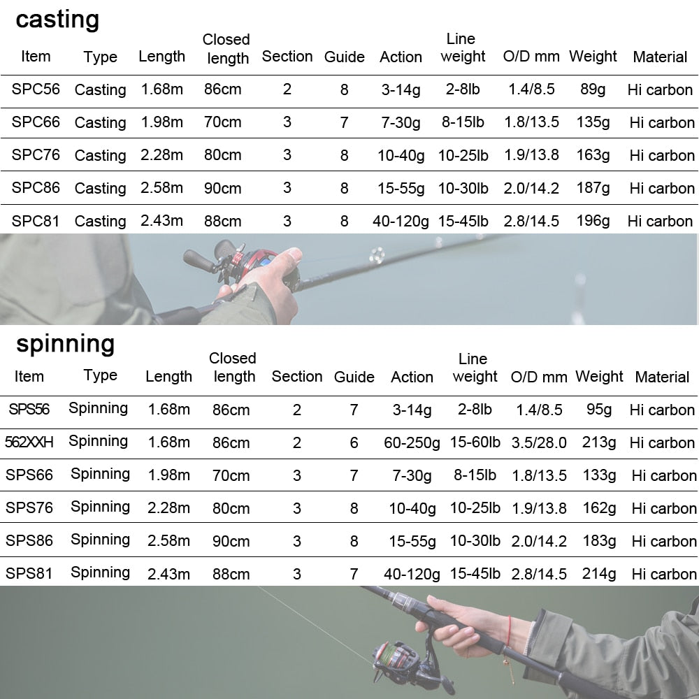 Obei Spurs 1.98m 2.28m 2.58 3 section bait casting fishing rod travel ultra light casting spinning boat lure 7g-55g M/ML/MH Rod