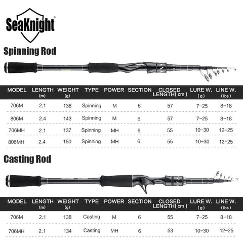 SeaKnight Sange II 2.1M 2.4M Carbon Rod Telescopic Lure Fishing Rod Casting Spinning Rod Travel Rod 7-25g 10-30g Fishing M MH