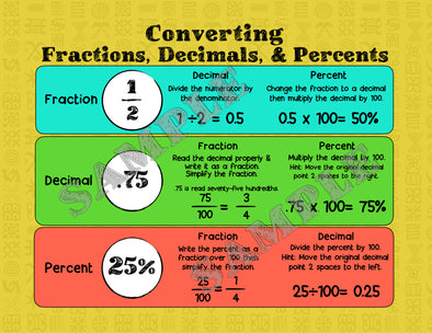Converting Fractions, Decimals & Percents Math Poster