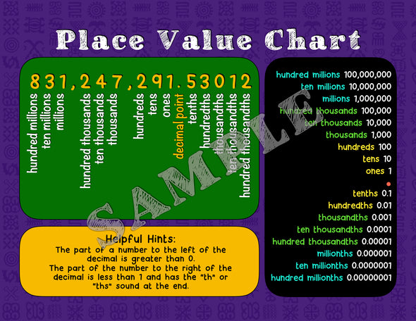 Place Value Math Poster