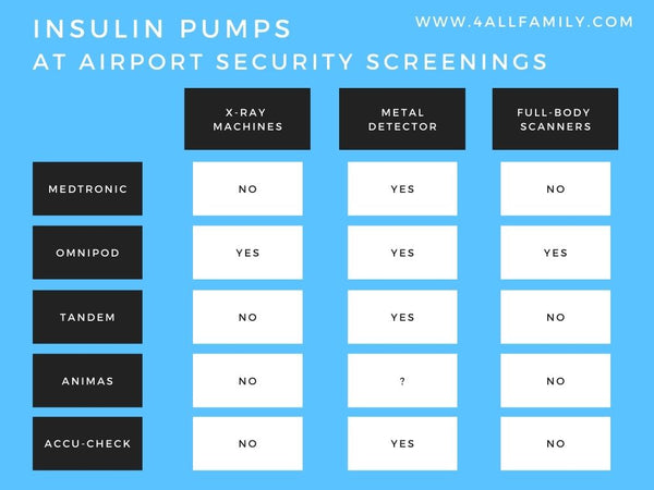Insulin pumps and x-ray machines airport