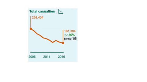 Reported Road Casualties in Great Britain 2016 Graph
