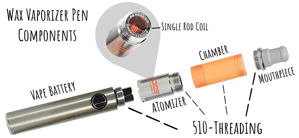 Parts of a Concentrate Vaporizer