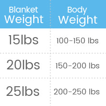 weighted-blanket-weight-grid