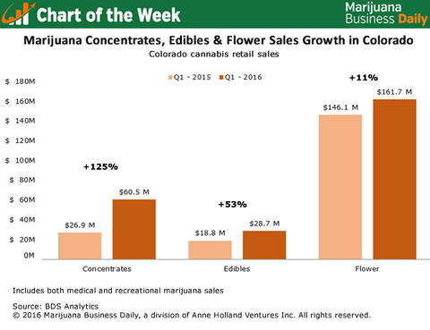 Cannabis Concentrates Vs Dry Flowers Sales Growth Chart 2016