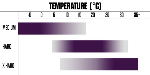 Hoosier Gravel rally tire compound temperature guide