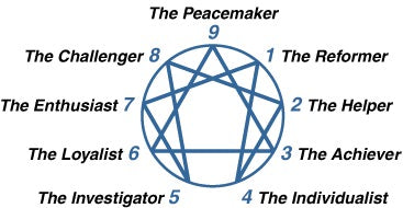 How Understanding the Enneagram has Changed Our Lives!