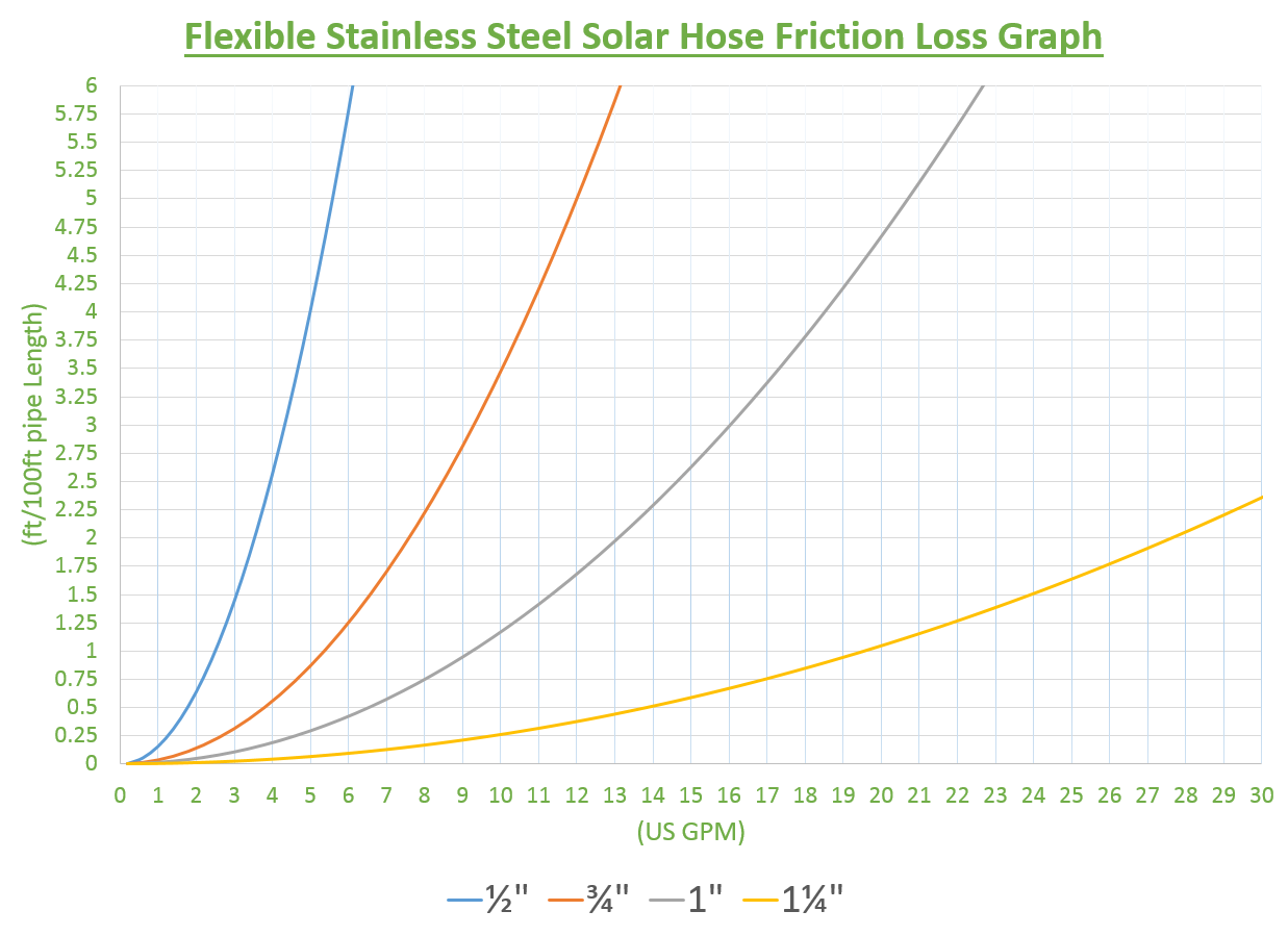 Flexible Stainless Steel Solar Pipes, Fittings and Tools