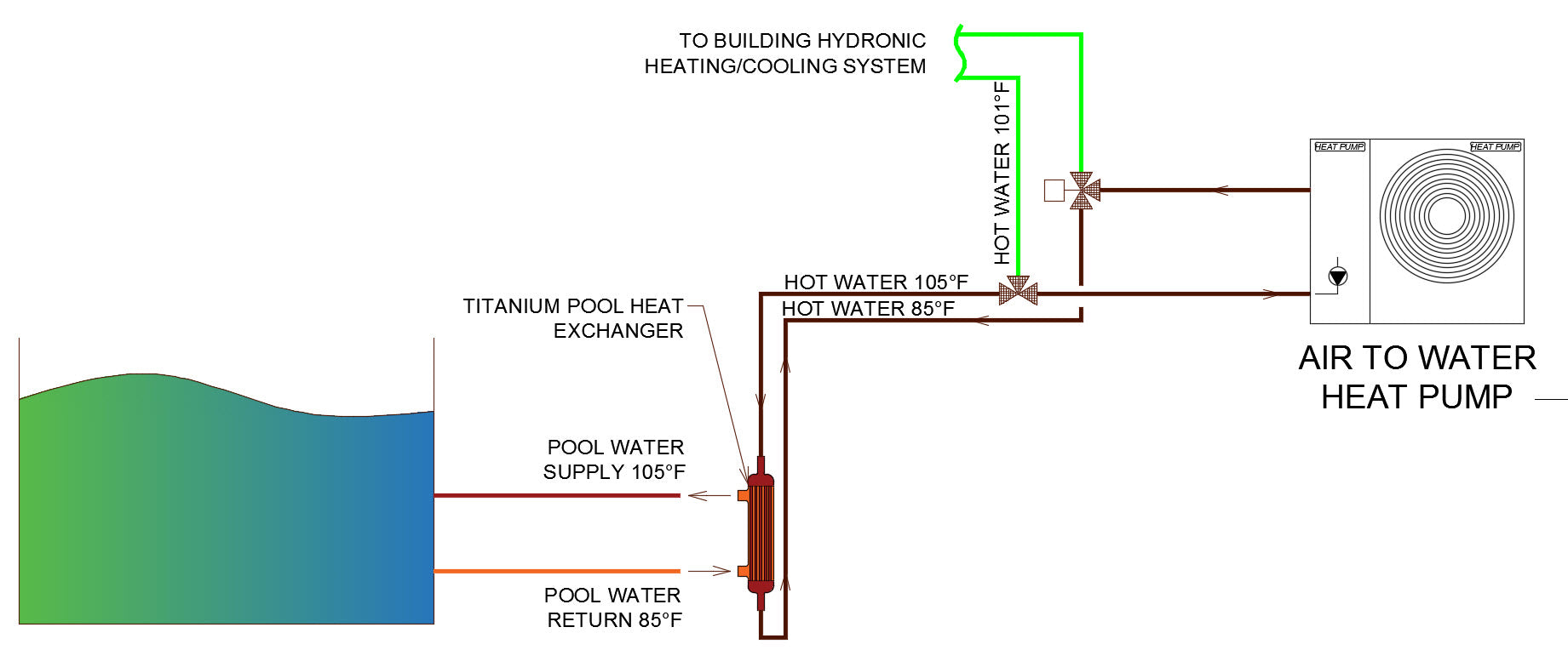 Pool Schematic
