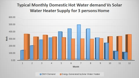 Rules Of Thumb For Sizing Your Solar Domestic Hot Water Heater