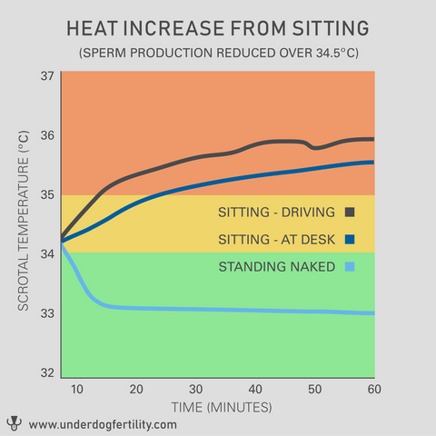 heat increase from sitting