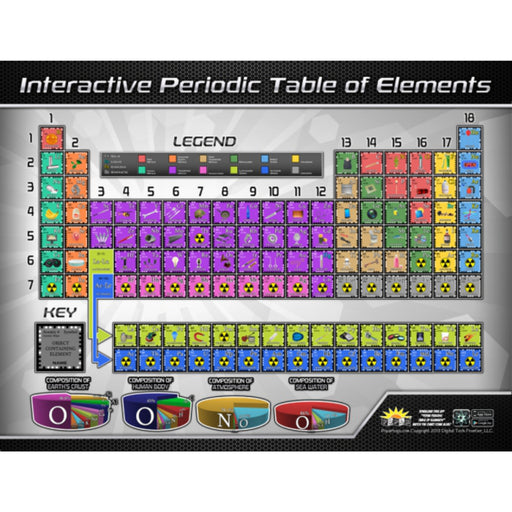 Periodic Table Of Elemnts Interctve Wall Chart With Free App