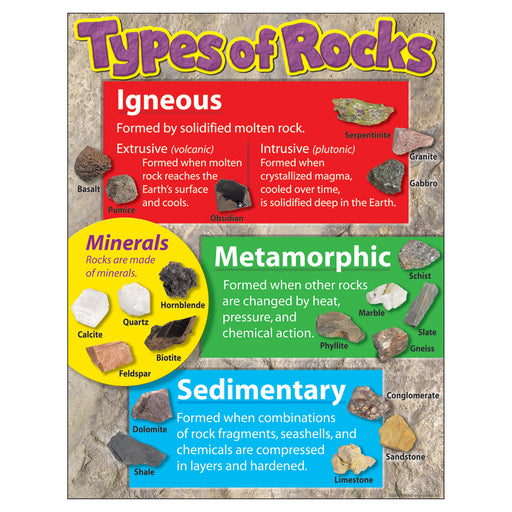 (6 Ea) Learning Chart Types Of Rocks