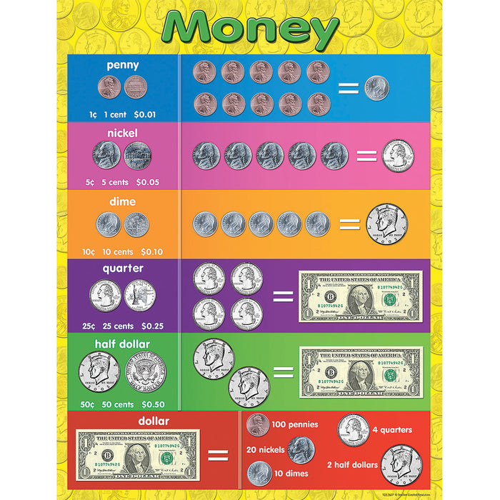 (6 Ea) Money Early Learning Chart