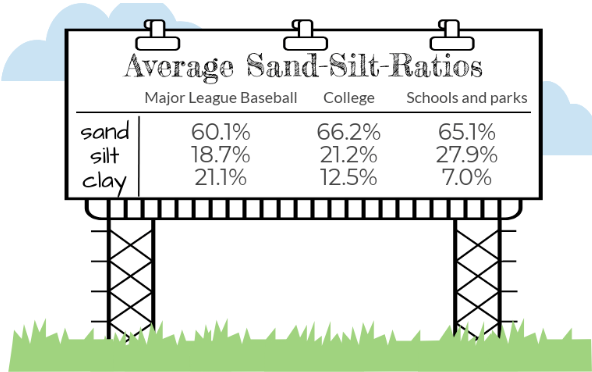 Average Sand-Silt_Clay Ratios