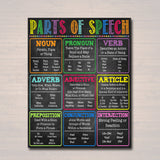 English Grammar Parts of Speech Classroom Poster