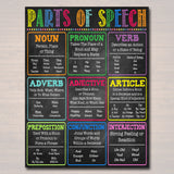 English Grammar Parts of Speech Poster, Classroom Grammar Poster, Teacher Printables Classroom Decor, High School English