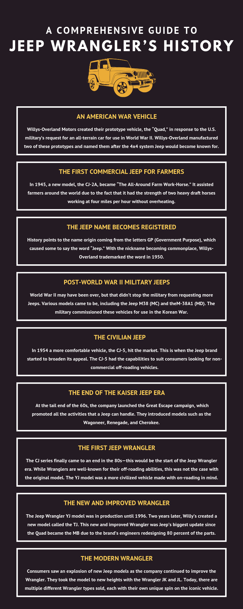 A Comprehensive Guide to Jeep Wrangler's History infographic