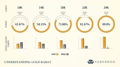 gold carat purity
