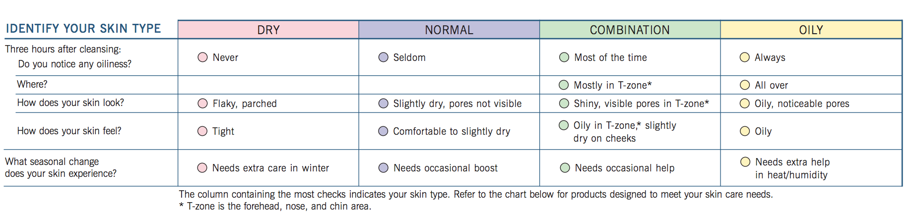 Skin Type Guide Chart