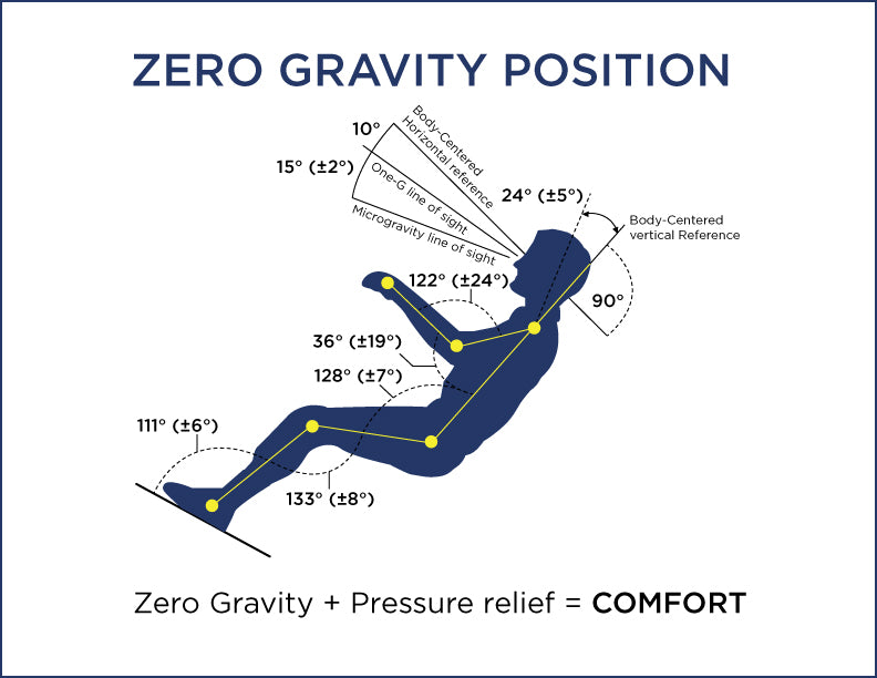 diagram showing a person in the zero gravity position