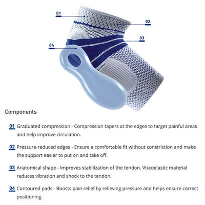 Brief product description of the 4 components of a EpiTrain Arm Brace