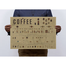 Coffee formula ratio of graphic evolutionary history Adornment bar kitchen vintage poster, kraft paper, posters, wall stickers A