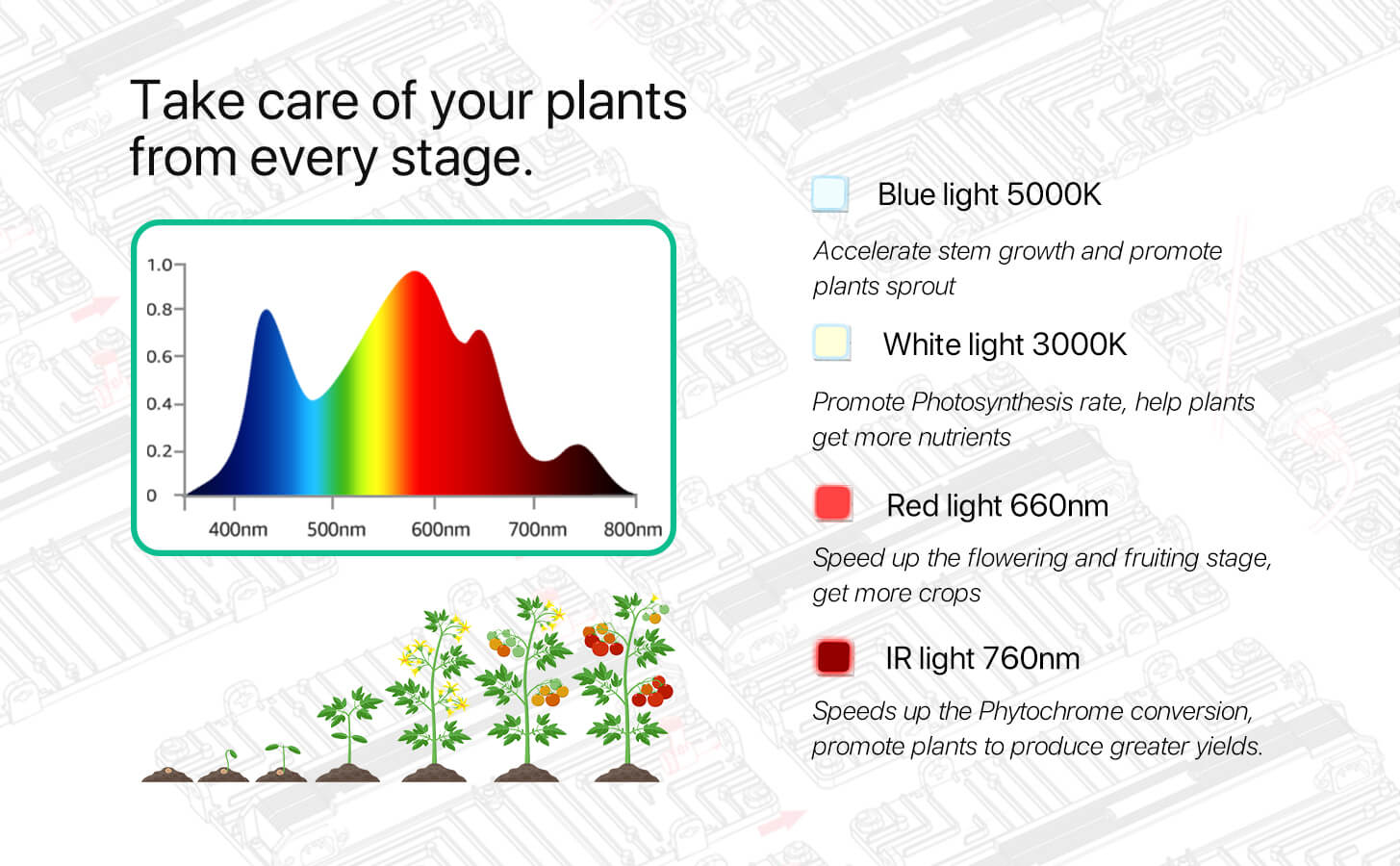 Hyperlite Led Grow light - Groplanner O series