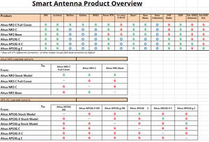 Smart Antenna Product Overview