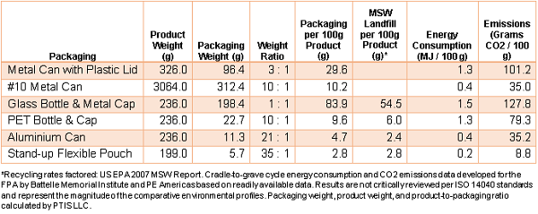 comparison of environmental impact of packaging types and materials