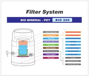 BIO 500 5.25 Litre Bench Top Water Filter - Sold Out- Pre Order Now