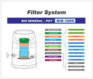 BIO 1000 10 Litre Bench Top Water Filter - SOLD OUT - to avoid missing out - ORDER NOW