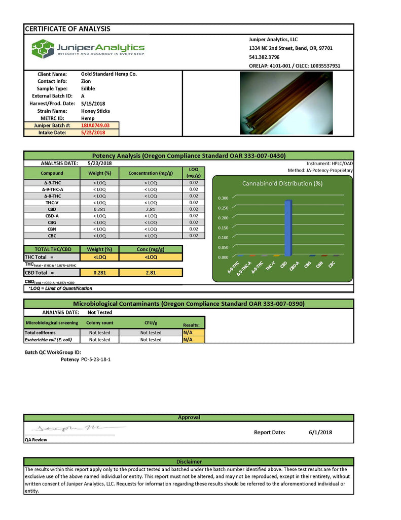 Honey Stix Lab Test Results