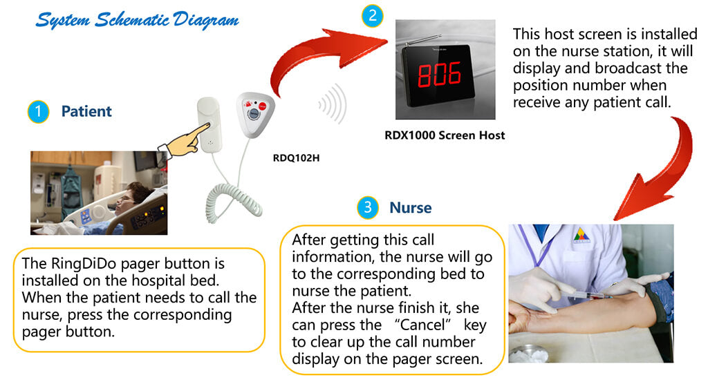 wirelss hospital pager system work process