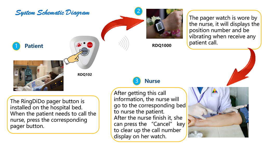 medical pager watch work diagram