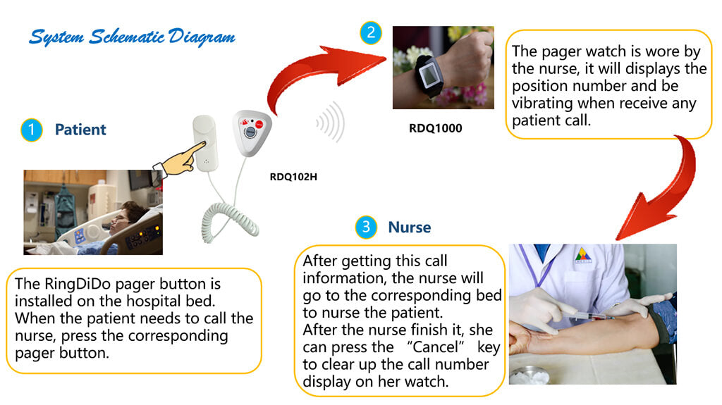 medical pager system work process