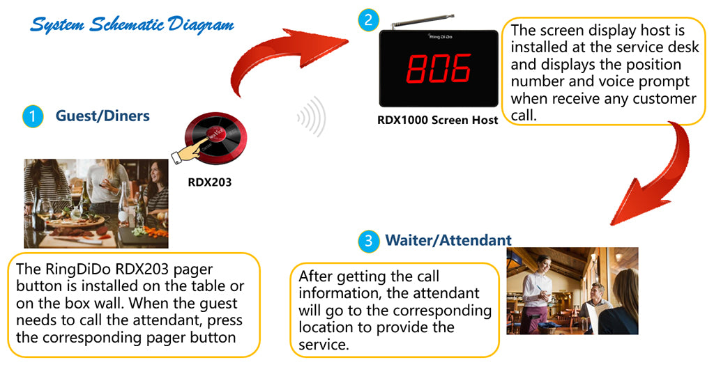 water proof wireless pager working process | RingDiDo