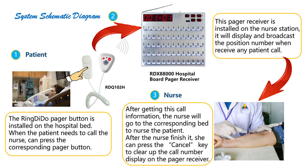 wireless hospital pager work process
