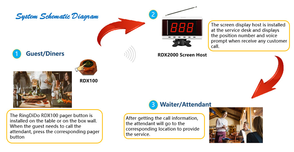 restaurant calling system work process