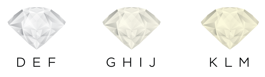 Gia certificate - Diamond Clarity